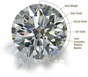 Quality Diamonds For Jewellery Customization